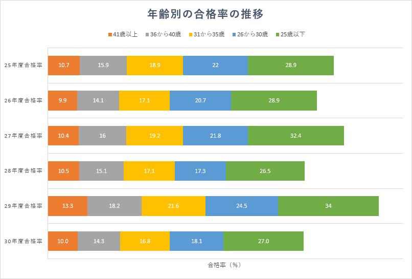 年齢別の合計合格者数(一部科目合格者数も含む)、合格率
