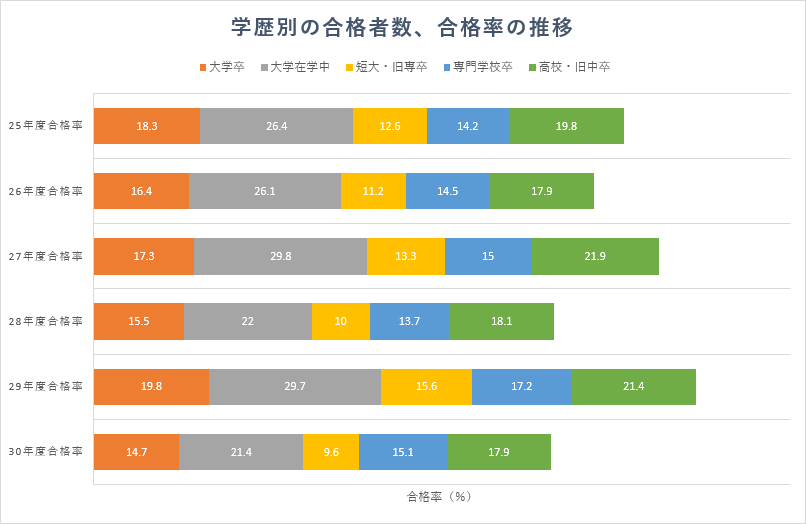 学歴別の合計合格者数(一部科目合格者数も含む)、合格率
