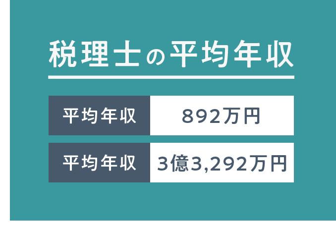 税理士の平均年収はおよそ892万円